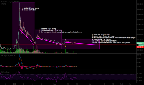 TRXBTC: TRON is doing exact the same thing every time