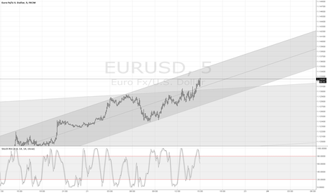 EURUSD: long because all of you needs to go short :)
