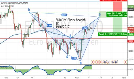 EURJPY: EUR/JPY Shark bearish  1D 19/6/2017