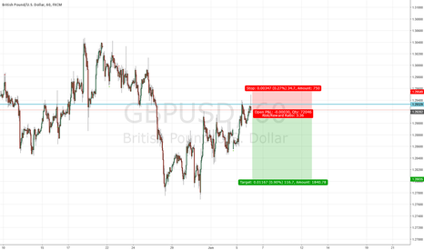 GBPUSD: GBPUSD short position using price action