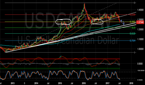 USDCAD: USDCAD - retracement time, then possible fall