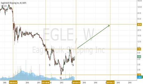 EGLE: EGLE soaring for 10x gain?