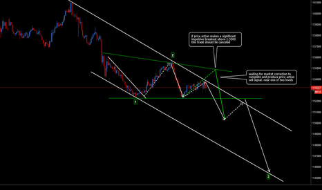 EURCAD: EURCAD: Sell Potential