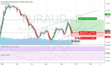 EURAUD: EUR-AUD : WAIT FOR LONG