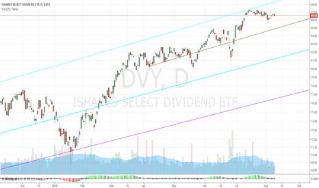 DVY: High Yield Equity 8/9/2016