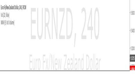 EURNZD: eurnzd at POI