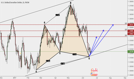 USDCAD: Chyper completed