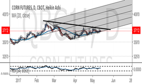 QBC1!: Corn - consolidating into wedge