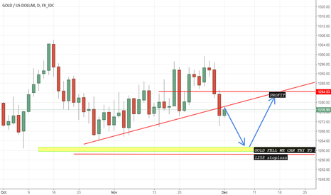 XAUUSD: Today where we can try to buy gold and profit