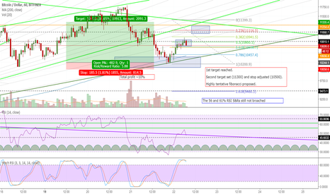 BTCUSD: Second Target On Course