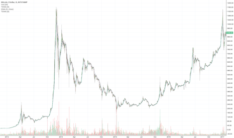 BTCUSD: 2013-2014 - Normal Scale