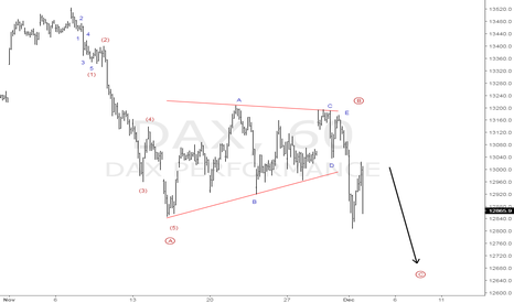 DAX: Completing a Zig Zag down
