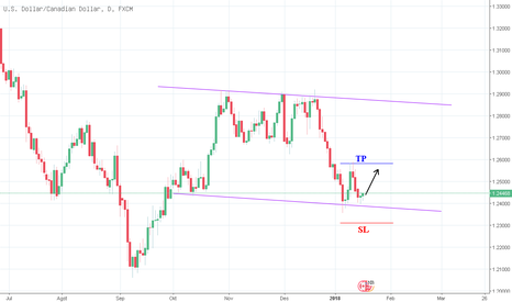 USDCAD: USDCAD PELUANG BUY W FORMATION