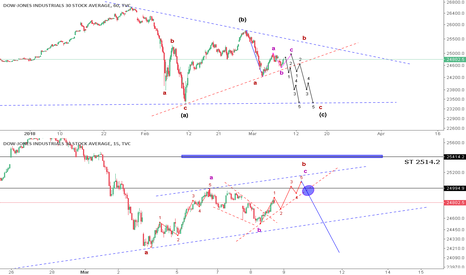 DJI: Dow Jones Industria