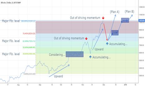 BTCUSD: BTC trader psychological motivating...