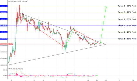 SCBTC: #SC is forming a W