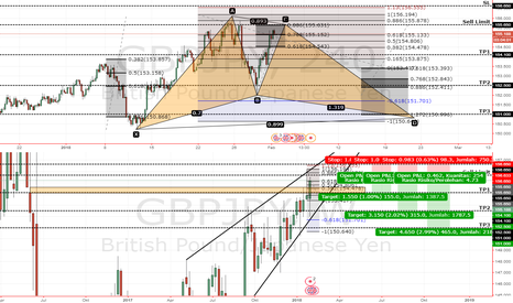 GBPJPY: GBPJPY Harmonic pattern Candle Rejection