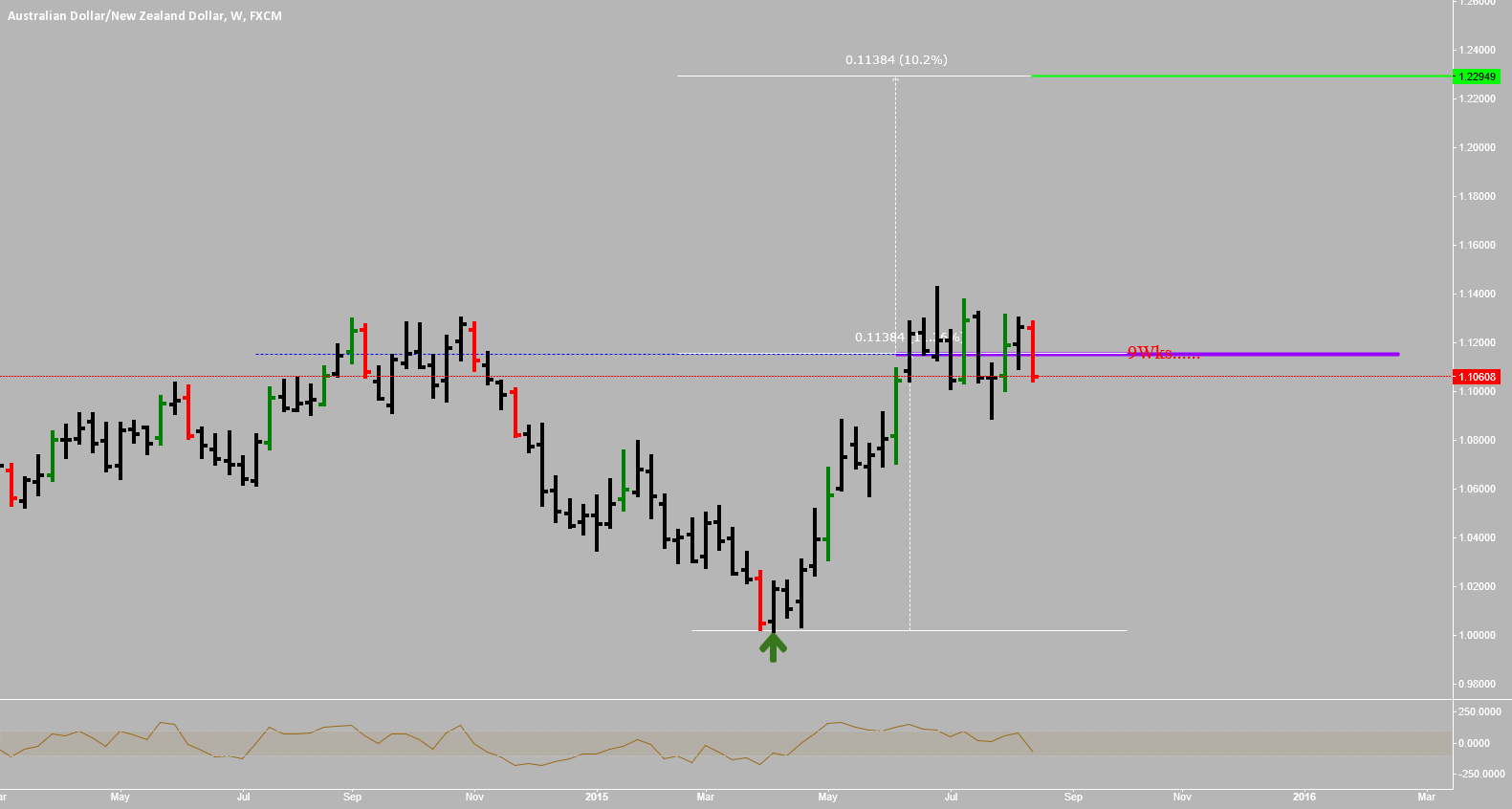 AUDNZD: HOW MANY WEEKS WILL YOU SPEND COOKING...???