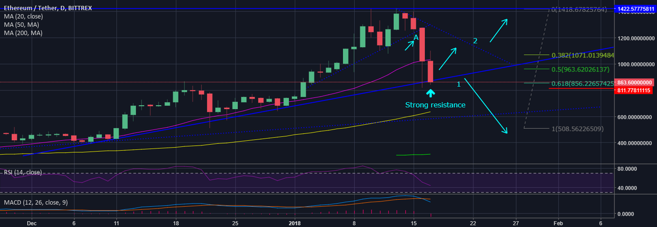 ETH $1400,- target! Finally ready for the bounce?