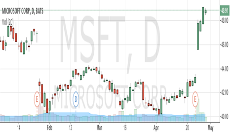 MSFT: Latest News Updates: $MSFT