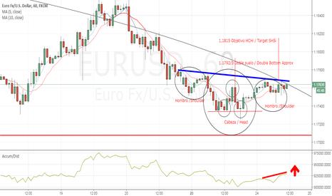 EURUSD: Doble suelo + Divergencia A/D + Posible HCH Invertido