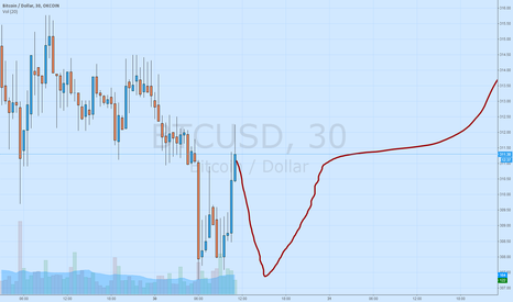 BTCUSD: Eve completing it's double bottom.