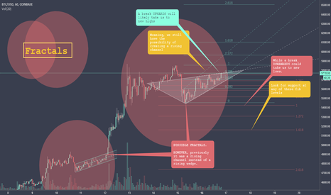 BTCUSD: FRACTALS - BULL, until proven otherwise