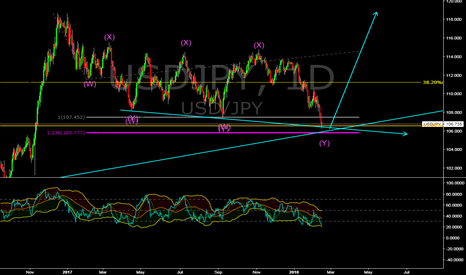 USDJPY: USD/JPY buy