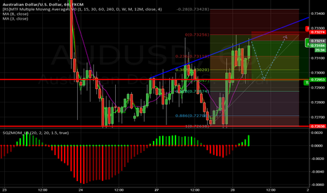 AUDUSD: Possible short on AU