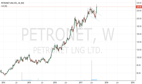 PETRONET: Petronet: Flag Breakout