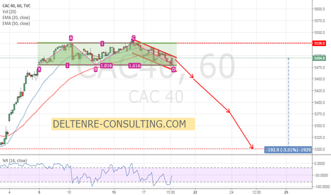 CAC40: CAC40, back to 5300 for end january