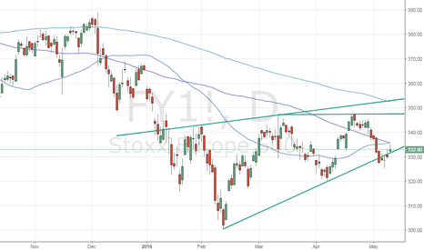 FY1!: Stoxx 600 - Bulls need to defend rising trend line support