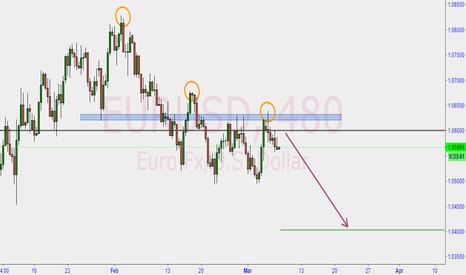 EURUSD: euro shorts