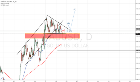 XAUUSD: Gold - (just a thought)