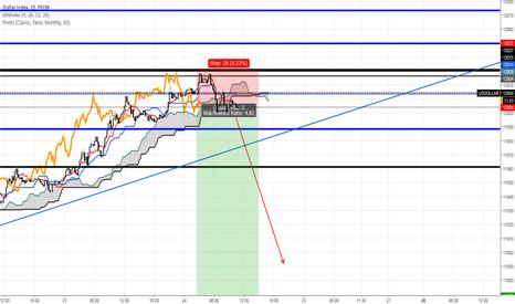 USDOLLAR: US Dollar Short Reversal Confirmed on 15 Minute Index