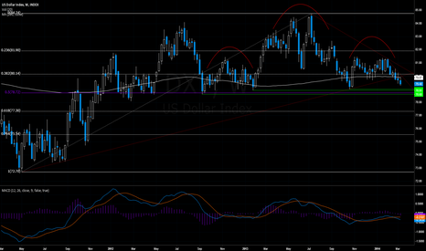 DXY: DXY: USD approaching 78.70/60 neckline (78.70 also 50% fib)