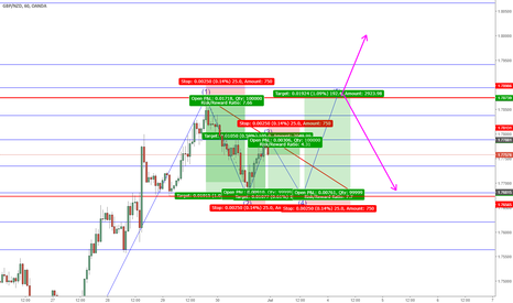 GBPNZD: GBP/NZD, Possible Descending Triangle