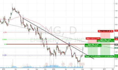 EMG: EMG - approaching my entry levels.