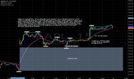 AAPL: yesterdays action should make you look for setups to buy
