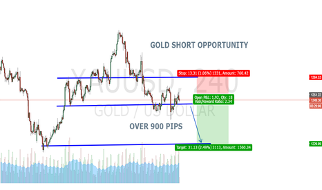 XAUUSD: GOLD SHORT OPORTUNITY
