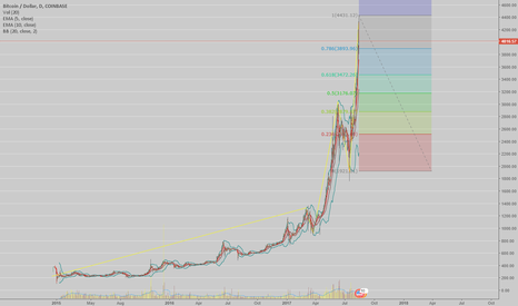 BTCUSD: Lame attempt at EWT for BTC