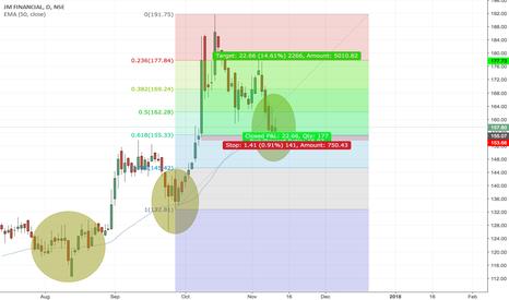 JMFINANCIL: JMFINANCIAL demand zone, fib retracement 61.8 and 50 DEMA