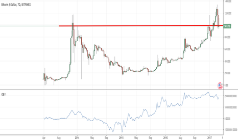 BTCUSD: resistance line in 2013 is now supporting line