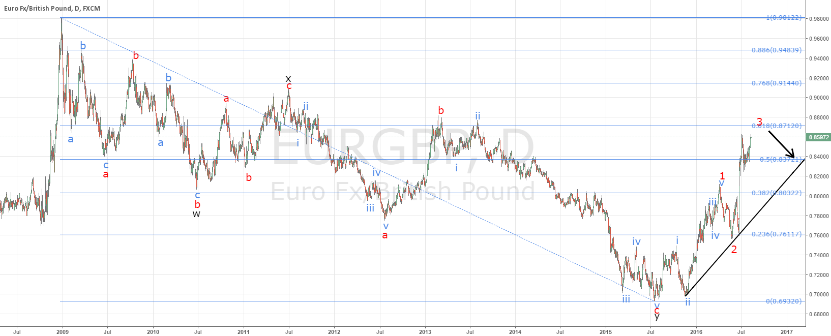 EURGBP little higher then down