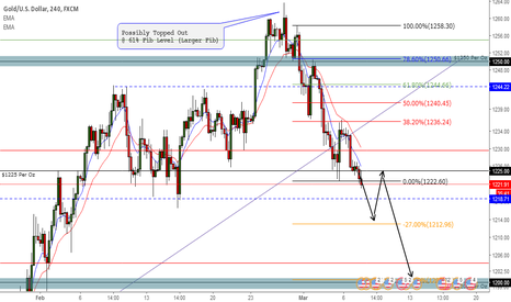 XAUUSD: Is an End of Golds Recent Bull Trend Nigh?