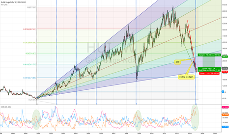 HUI: HUI: Best chance since 2000 or 2008 to go long?