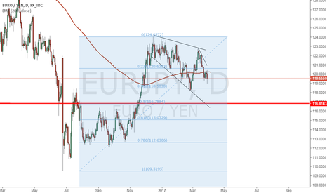 EURJPY: Waiting for a long