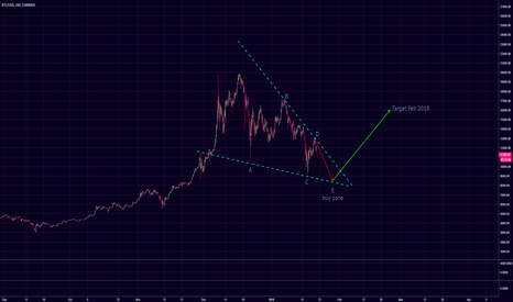 BTCUSD: Wedge must complete before breakout