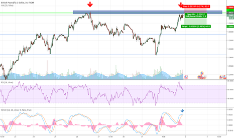 GBPUSD: GBPUSD Short at Resistance level