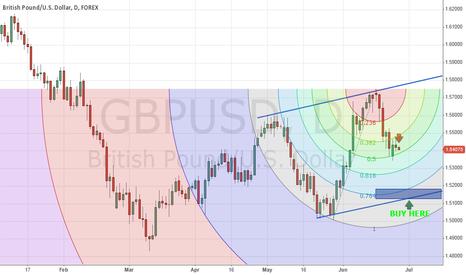 GBPUSD: GBPUSD SHORT & LONG VIEWS